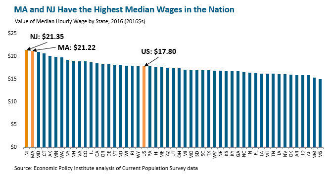 bar graph: MA and NJ have the highest median wages in the nation