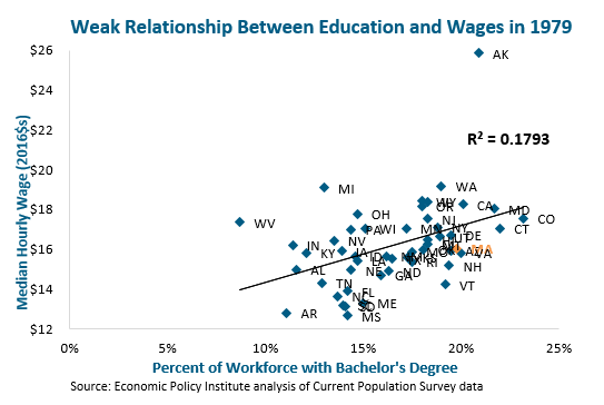 graph: Weak relationship between education and wages in 1979