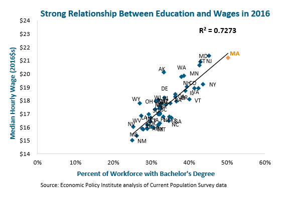 graph: Strong relationship between education and wages in 2016