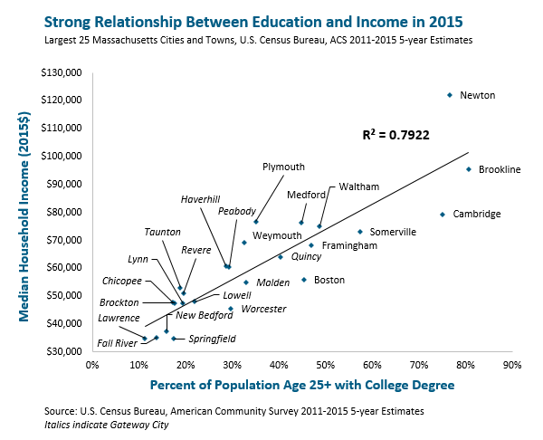 graph: Strong relationship between education and income in 2015
