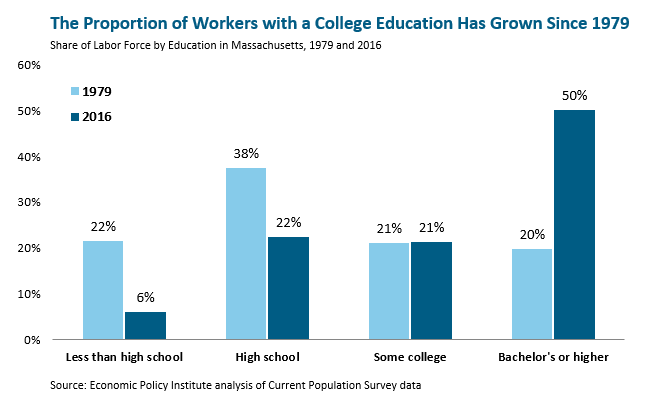 bar graph: The proportion of workers with a college education has grown since 1979