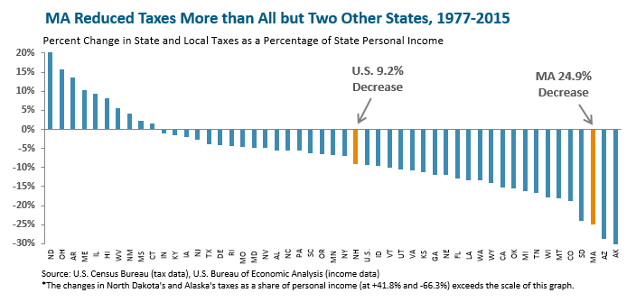 bar graph: MA reduced taxes more than all but two other states, 1977-2015