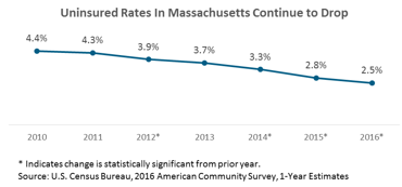 line graph: Uninsured rates in Massachusetts continue to drop