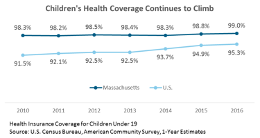 line graph: Children's health coverage continues to climb