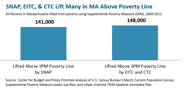 bar graph: SNAP, EITC, and CTC lift many in MA above poverty line