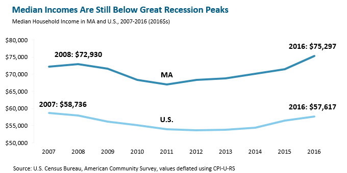 line graph: Median incomes re still below great recession peaks