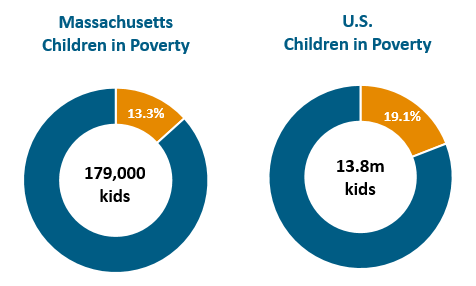 cirecle graph: MA and US children in poverty