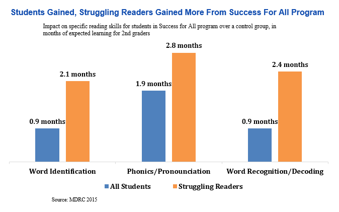 bar graph: Students gained, struglling readers gained more from success for all program
