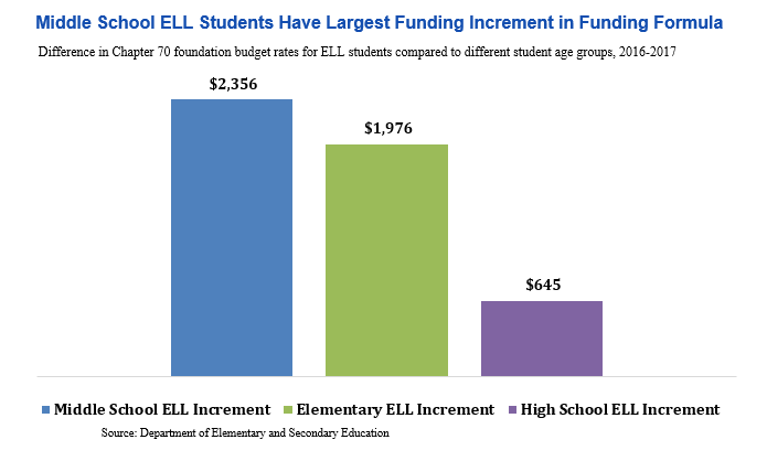 bar graph: Middle school ELL students have largest funidng increment in funidng formula
