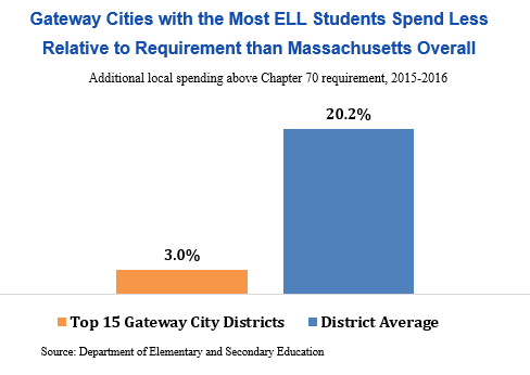 bar graph: Gateway cities with the most ELL students spend less relative to requirement than Massachusetts overall