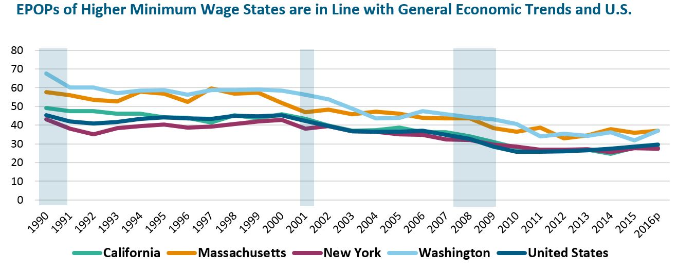 line graph: EPOPs of higher minimum wage states are in line with general economic trends and U.S. average