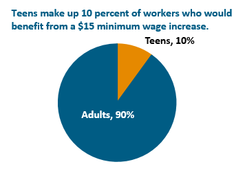 circle graph: Teens make up 10 percent of workers who would benefit from a $15 minimum wage increase
