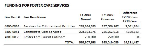 table: Funding for foster care services