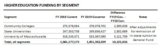 table: Higher education funding by segment