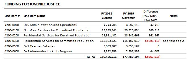 table: Funding for juvenile justice