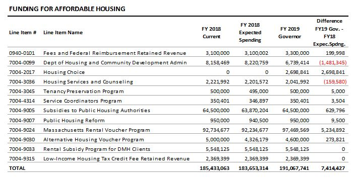 table: Funding for affordable housing