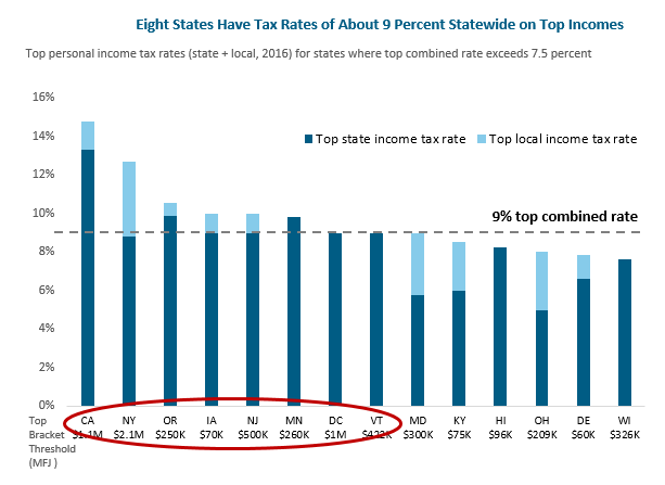 bar graph: Eight states have tax rates of about 9 percent statewide on top incomes