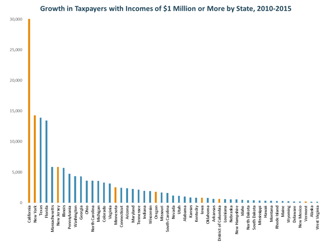 bar graph: Growth in taxpayers with incomes of $1 million or more by state, 2010-2015