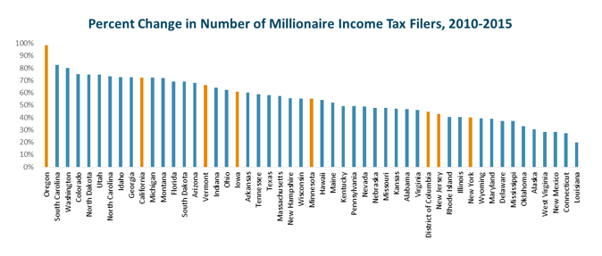 bar graph: Percent change in number of millionaire income tax filers, 2010-2015