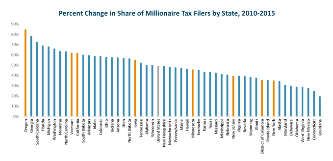 bar graph: Percent change in share of millionaire tax filers by state, 2010-2015