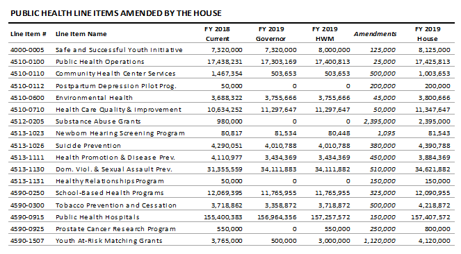 table: Public health line items amended by the house