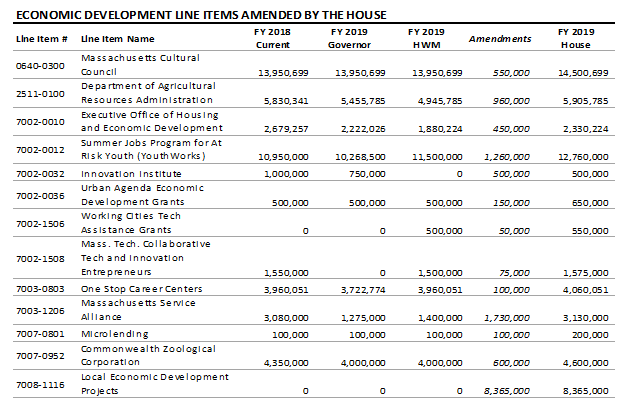 table: Economic development line items amended by the house