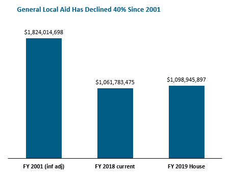 bar graph: General local aid has declined 40% since 2001