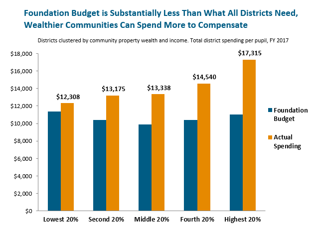 bar graph: Foundation budget is substantially less than what all districts need, wealthier communities can spend more to compensate
