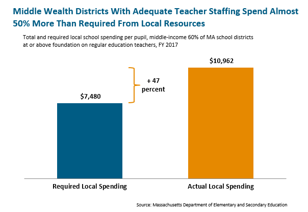 bar graph: Middle wealth districts with adequate teacher staffing spend more than required from local resources