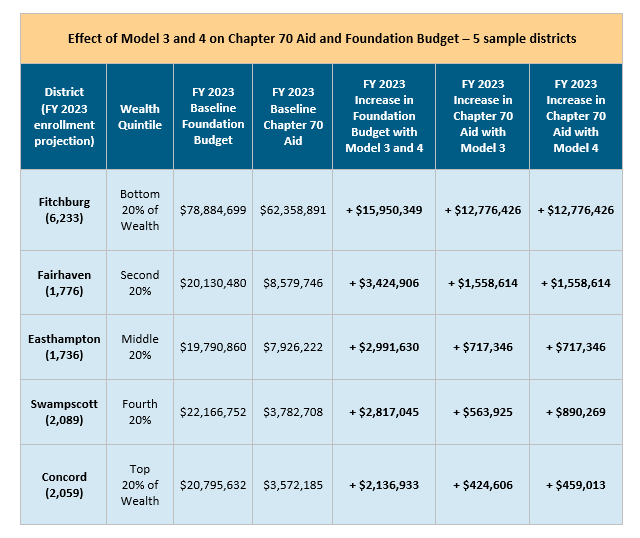table: Effect of model 3 and 4 on chapter 70 aid and foundation budget -- 5 sample districts