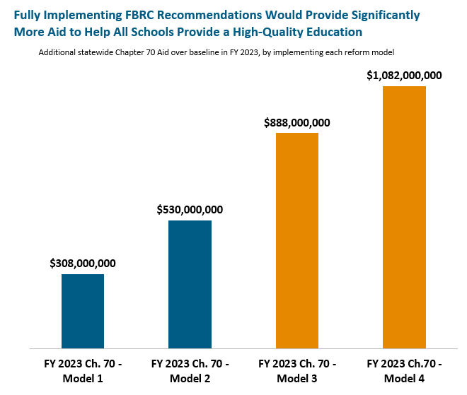 bar graph: Fully implementing FBRC recommendations would provide significantly more aid to help all schools provide a high-quality education