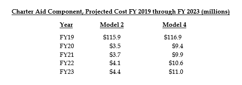 table: Charter aid component, projected cost FY2019 through FY2023 (millions)