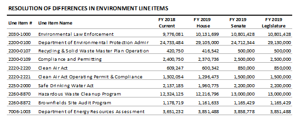 table: Resolution of differences in environment line items