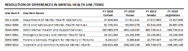 table: Resolution of differences in mental health line items