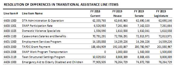 table: Resolution of differences in transitionla assistance line items