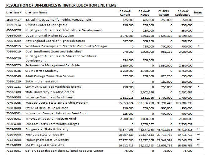 table: Resolution of differences in higher education line items