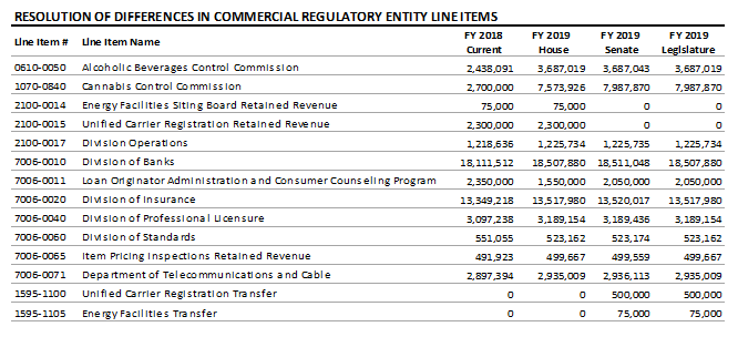 table: Resolution of differnces in commercial regulatory entity line items
