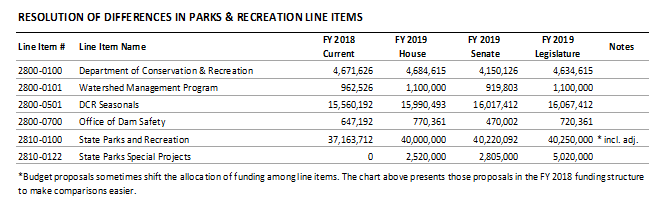 table: Resolution of differences in parks and recreation line items