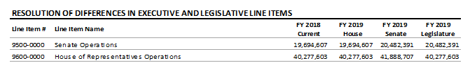table: Resolution of differences in executive and legislative line items