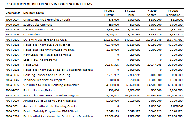 table: Resolution of differences in housing line items