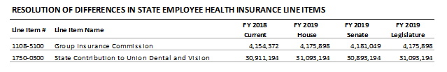table: Resolution of differences in state employee health insurance line items