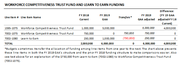 table: Workforce competitiveness trust fund and learn to earn funding