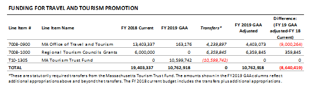 table: Funding for travel and tourism promotion