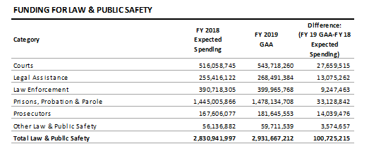 table: Funding for law and public safety