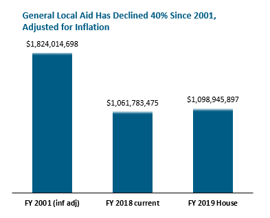 bar graph: General local aid has declined 40% since 2001, adjusted for inflation