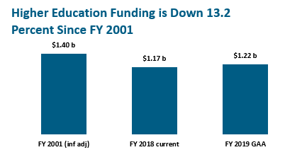 bar graph: Higher education funding is down 13.2 percent since FY 2001