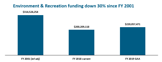 bar graph: Environment & recreation funding down 30% since FY 2001