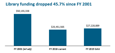 bar graph: Library funding dropped 45.7% since FY 2001