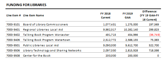 table: Funding for libraries