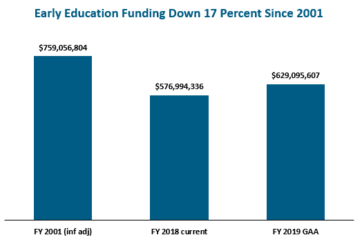 bar graph: Early education funding down 17 percent since 2001